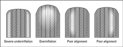 Checks you can do for your tires.