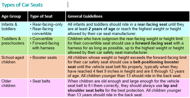Make sure your infant/toddlers car seat is up to date.