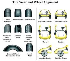 What is Tire Alignment?